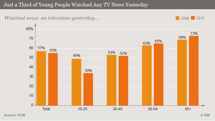 TV STATISTIKA