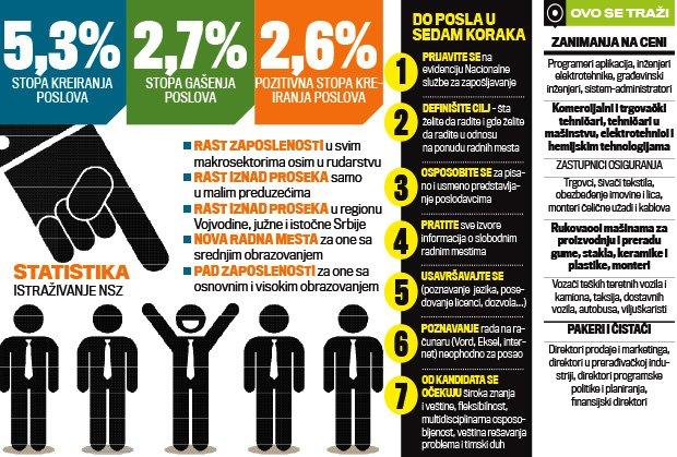 zaposlenje-infografika