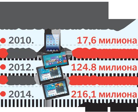 tableti grafika