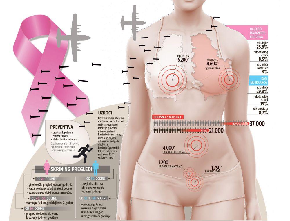 kancer, telo