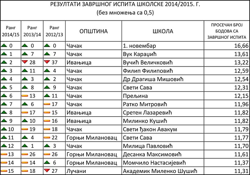Rezultati_ZI_SUCacak_2015-2