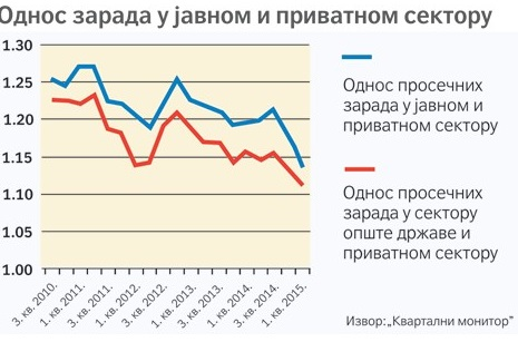 Odnos-plata-drzavni-i-javni-sektor