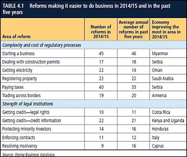 DB---Ekonomije-sa-najvećim-pomacima-u-reformama,-po-kategorijama