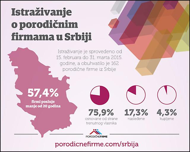 infografika-porodične-firme-u-srbiji