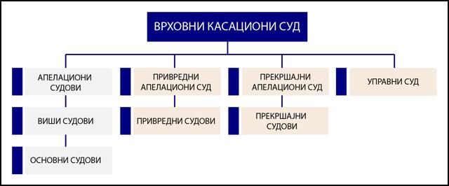 Оrganogram-sudova