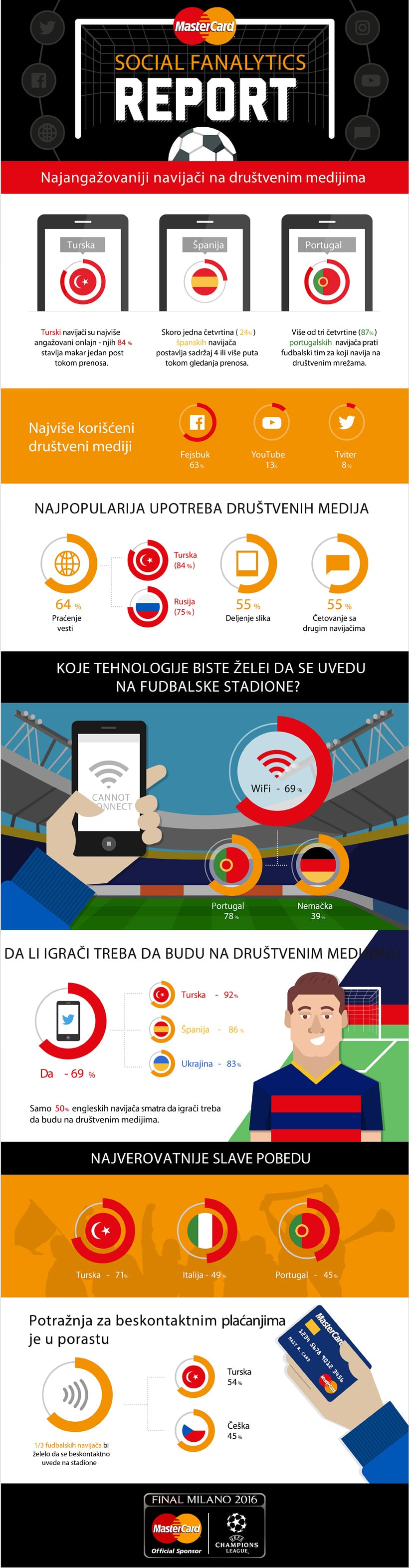 Social-Fanalytics-izveštaj_infografika820