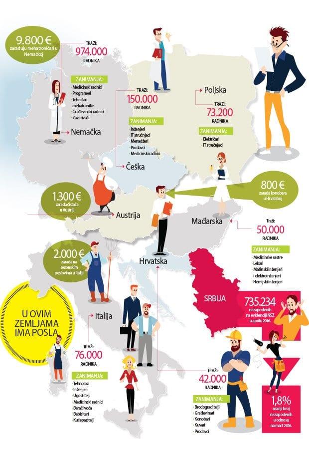 posao u evropi