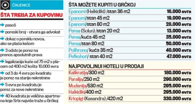 grčka, cene stanova