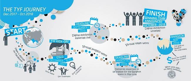 Beograd, 07.06.2017 - Telenor poziva mlade ljude da se prijave za ucesce na petom po redu Forumu mladih, koji i ove godine Telenor grupa organizuje u saradnji sa Nobelovim centrom za mir. Za ucesce se mogu prijaviti kandidati koji imaju izmedju 20 i 28 godina, jos uvek studiraju ili su nedavno zavrsili fakultet, odlicno govore i pisu na engleskom jeziku i imaju ideju kako bi se neko drustveno znacajno pitanje moglo resiti uz pomoc digitalnih tehnologija. Zainteresovani kandidati mogu se prijaviti putem sajta www.telenor.com/youthforum, tako sto ce svoju biografiju i kratko motivaciono pismo poslati najkasnije do 15. avgusta. Uz saopstenje OMS.  (BETAPHOTO/OMS/TELENOR/MO)