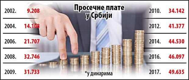 eko-prosecna-plata