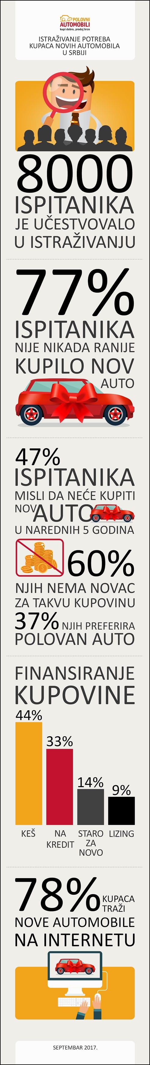potreba-kupaca-novih-vozi