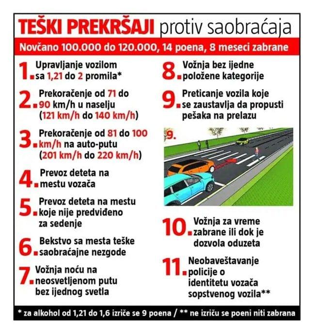 prekršaji saobraćaj