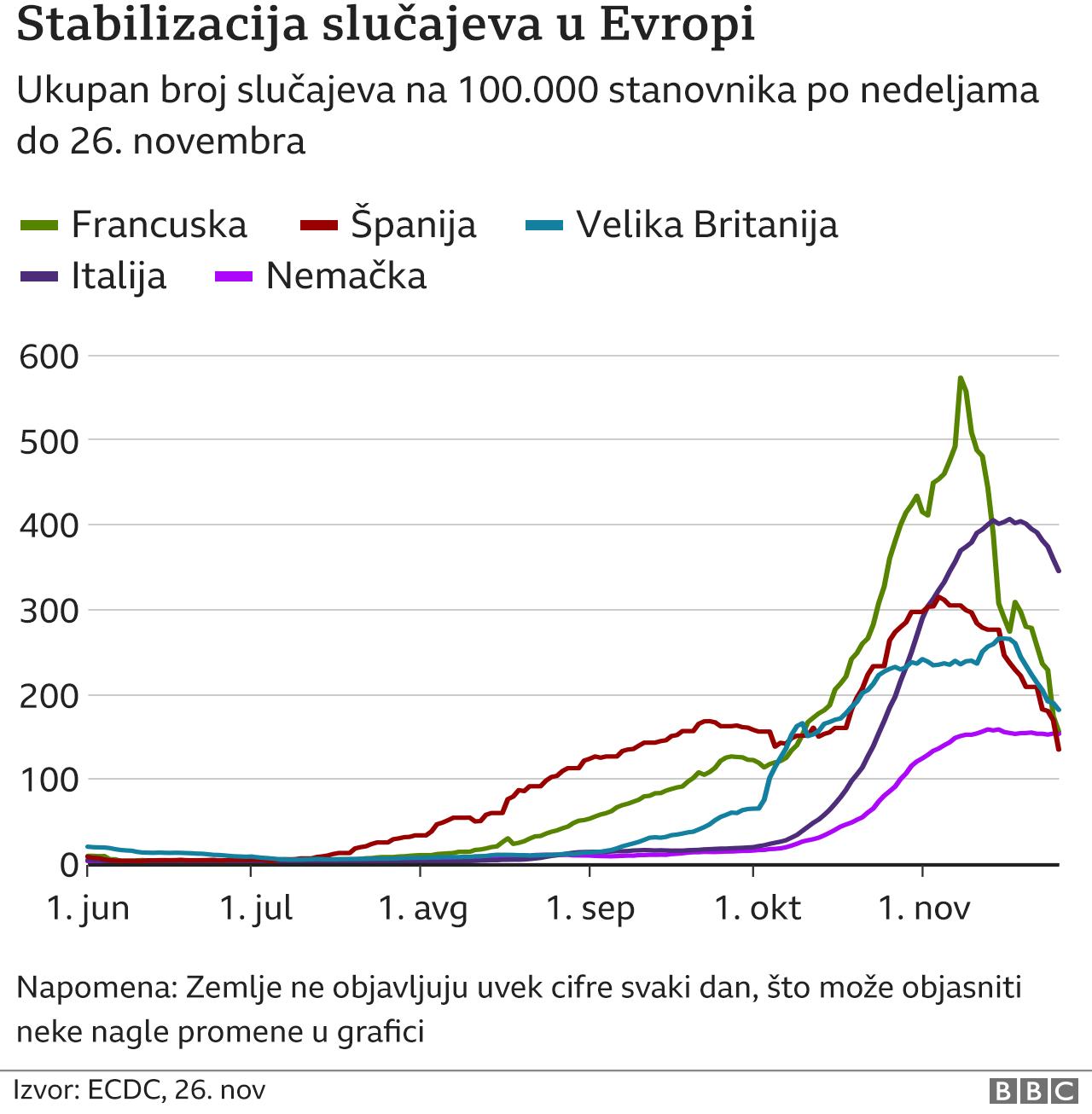 Broj slučajeva u pojedinim evropskim državama, podaci od 27. novembra 2020
