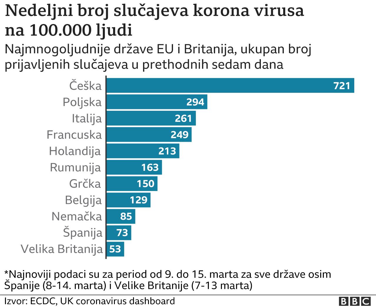 korona virus, podaci o zaraženima